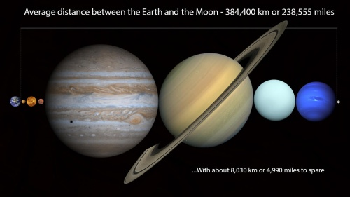 The distance between the Earth and the Moon filled with all of the other planets